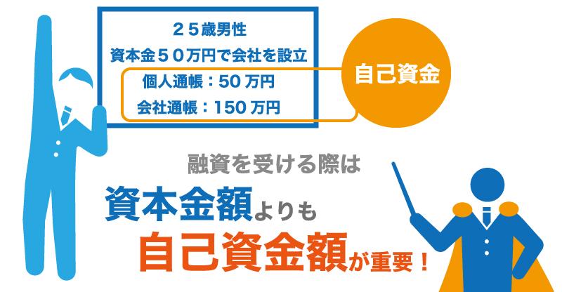 広告代理店が開業時に600万円を金融公庫から借りた事例