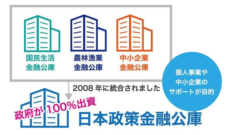 日本政策金融公庫とは