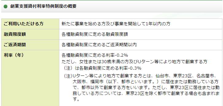 私の会社でも公庫から800万円の融資受けてみました!