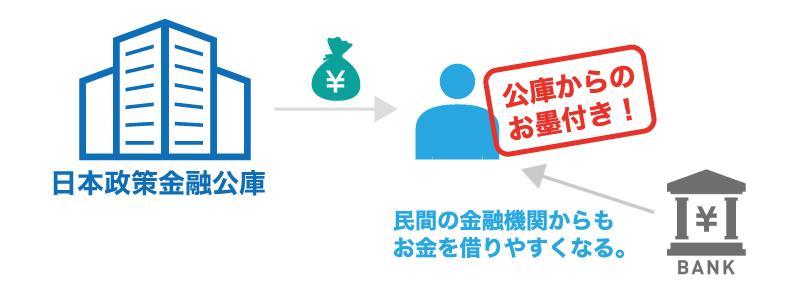 融資を受けることで会社の信頼度があがるという噂は本当か?