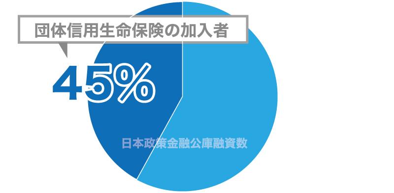 日本政策金融公庫で融資を受けた人のうち、団信の加入者割合