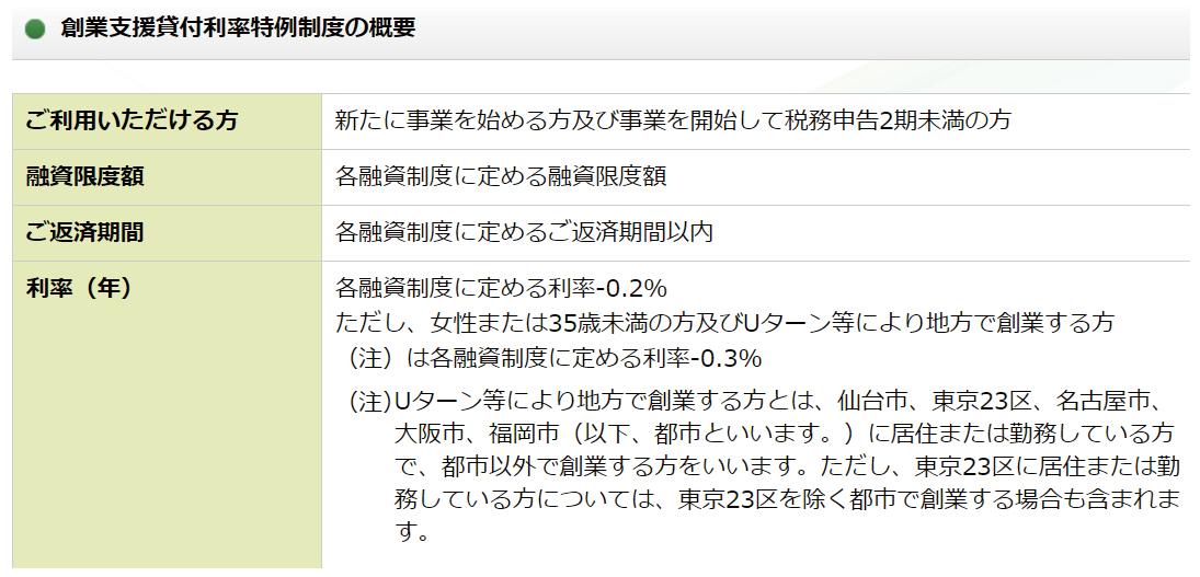 中小企業を支えている日本政策金融公庫ってどんな金融機関?