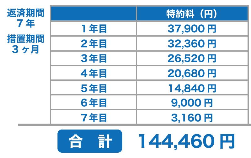 1,000万円を借りた場合2:返済期間5年、措置期間3ヶ月