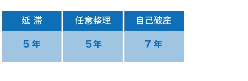 日本政策金融公庫の審査の審査期間・通帳・CIC・審査結果・電話とは?