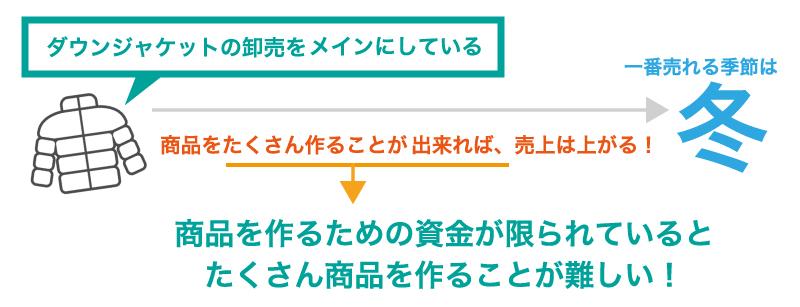 ファクタリング利用の成功事例【卸売業】