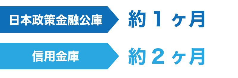 日本政策金融公庫と信用金庫の融資までの期間