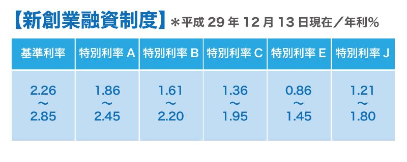 日本政策金融公庫!平成29年最新金利情報(平成29年12月13日付)