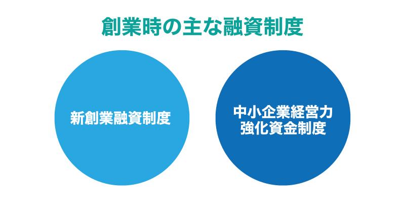 個人事業主が日本政策金融公庫(公庫)から融資を受ける際の必要書類とは?