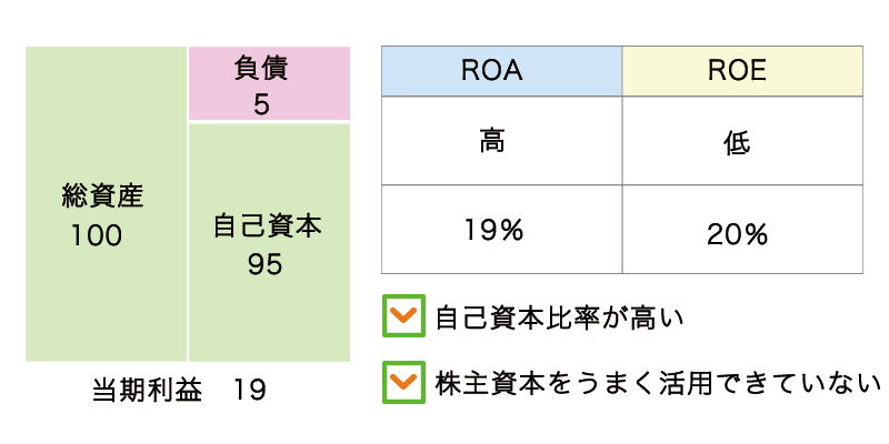ROAをわかりやすく解説!ROAとROEは何が違うのか