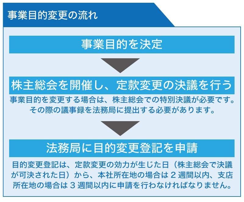 会社設立のための準備。定款の事業目的の考え方と書き方について