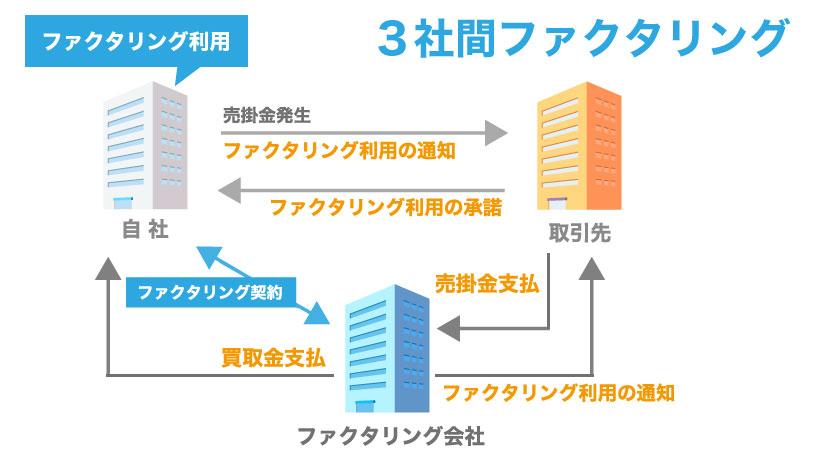 売掛債権担保融資【ABL】とファクタリングの違いを知っていますか?