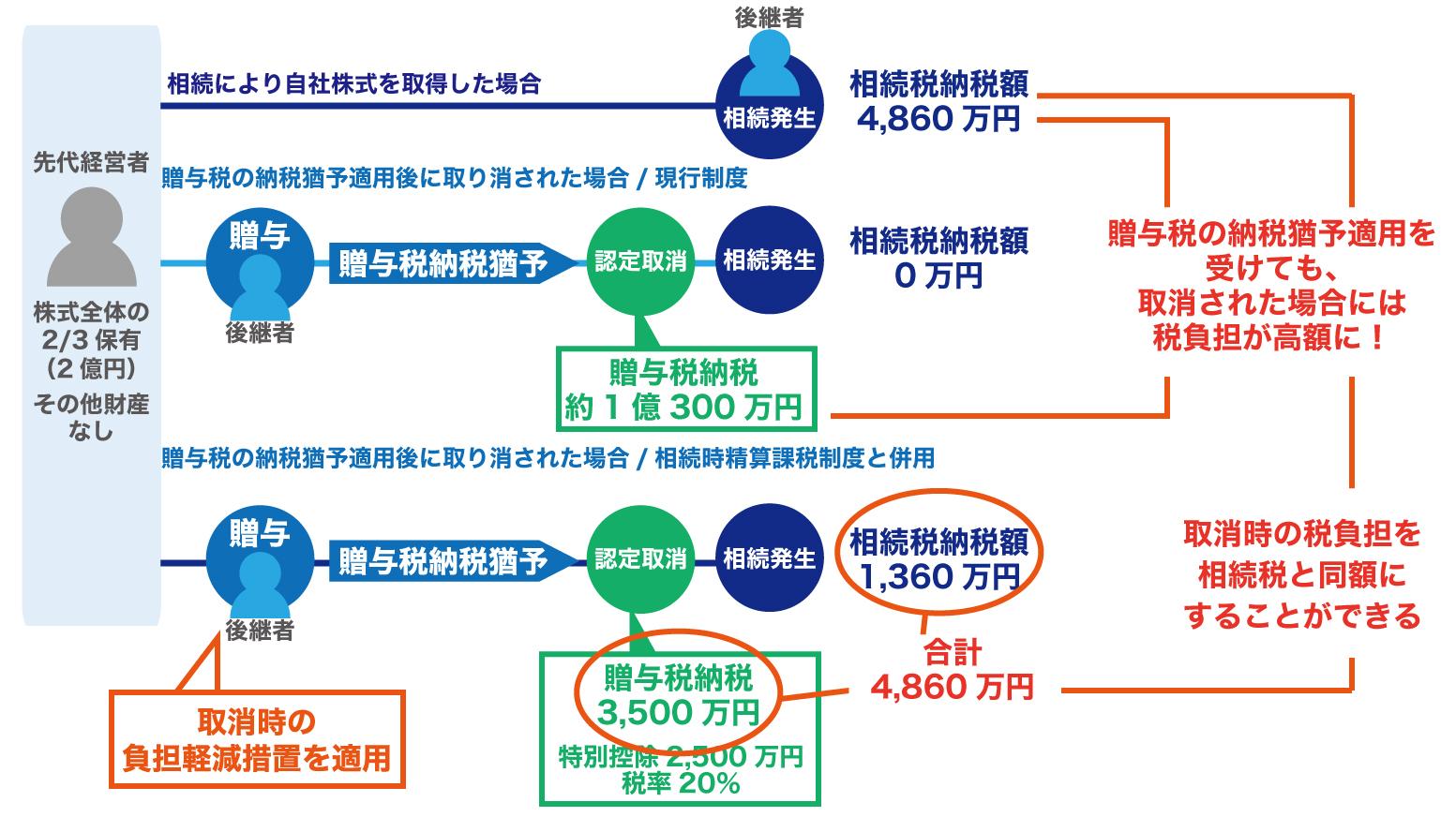 平成29年度税制改正のポイント~中小企業・小規模事業者関係~