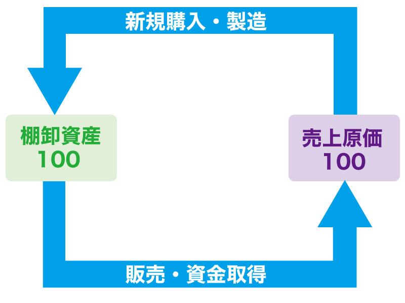 会社の在庫管理できていますか?販売効率も分かる棚卸資産回転率!