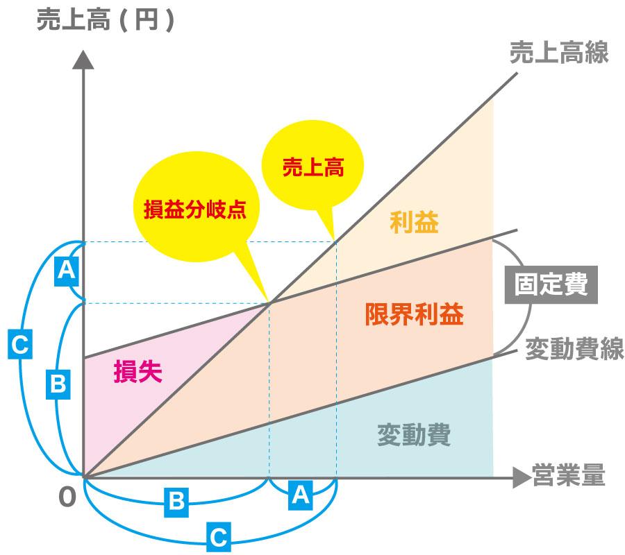 CVP分析のキホン~安全余裕率と損益分岐点比率の違いとは?~