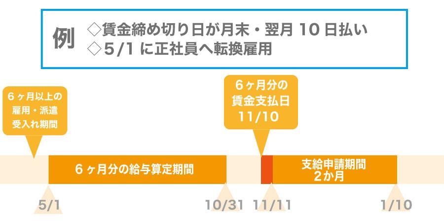 受給額アップ!平成29年に拡充されたキャリアアップ助成金~正社員化コース~とは?