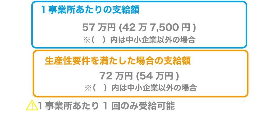 キャリアアップ助成金の賃金規定等共通化コースを活用して最大72万円受給!
