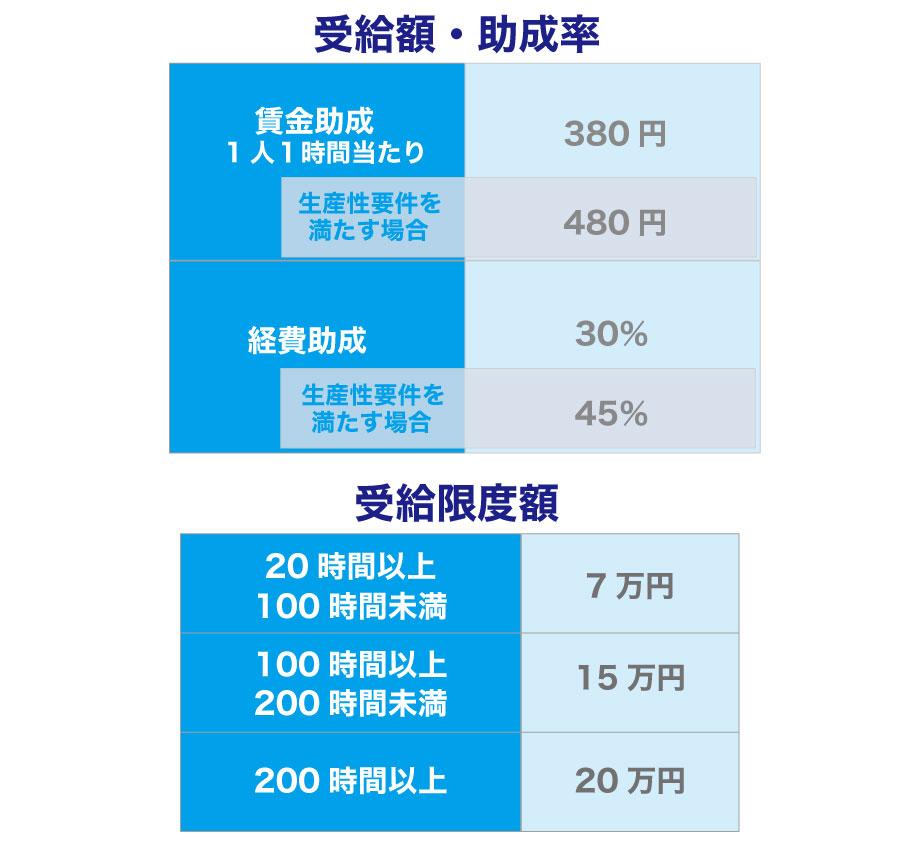 平成29年4月改正の「人材開発支援助成金~一般訓練コース~」を活用しよう!