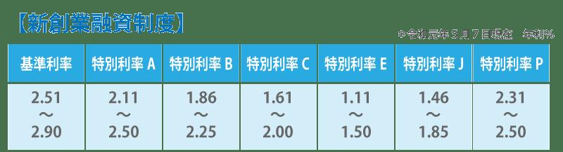 日本政策金融公庫で融資を受けるために必要な38のノウハウ