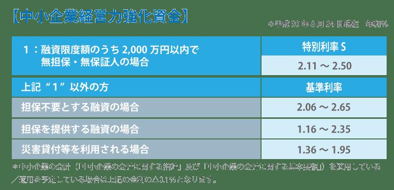 日本政策金融公庫からの借入は2,000万円まで保証人不要!?