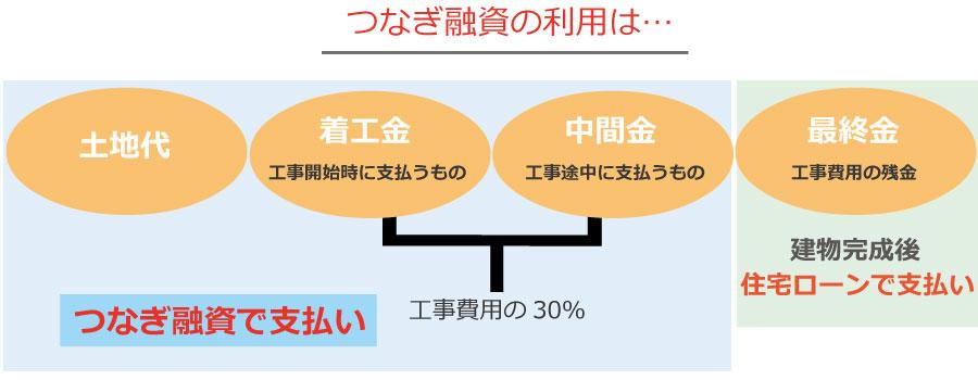 つなぎ融資とは?つなぎ融資のポイントを解説します。
