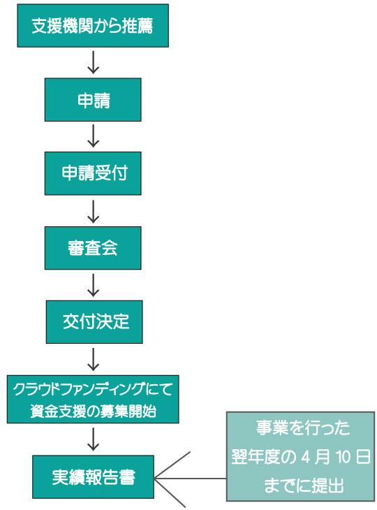 クラウドファンディングの企画者へ支援を行う。千葉県の活用補助金について。