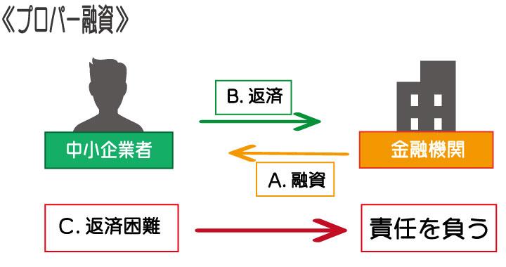 銀行の融資方法の一つ。プロパー融資とは?