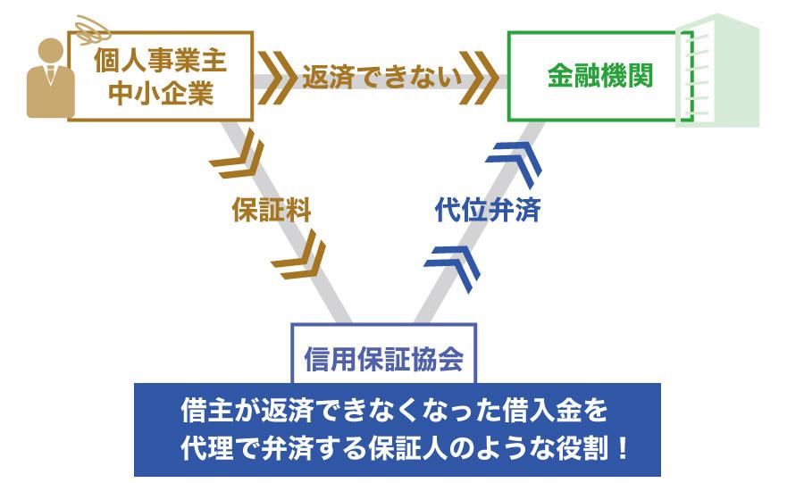 信用保証協会を日本政策金融公庫がバックアップ?信用保険制度とは?