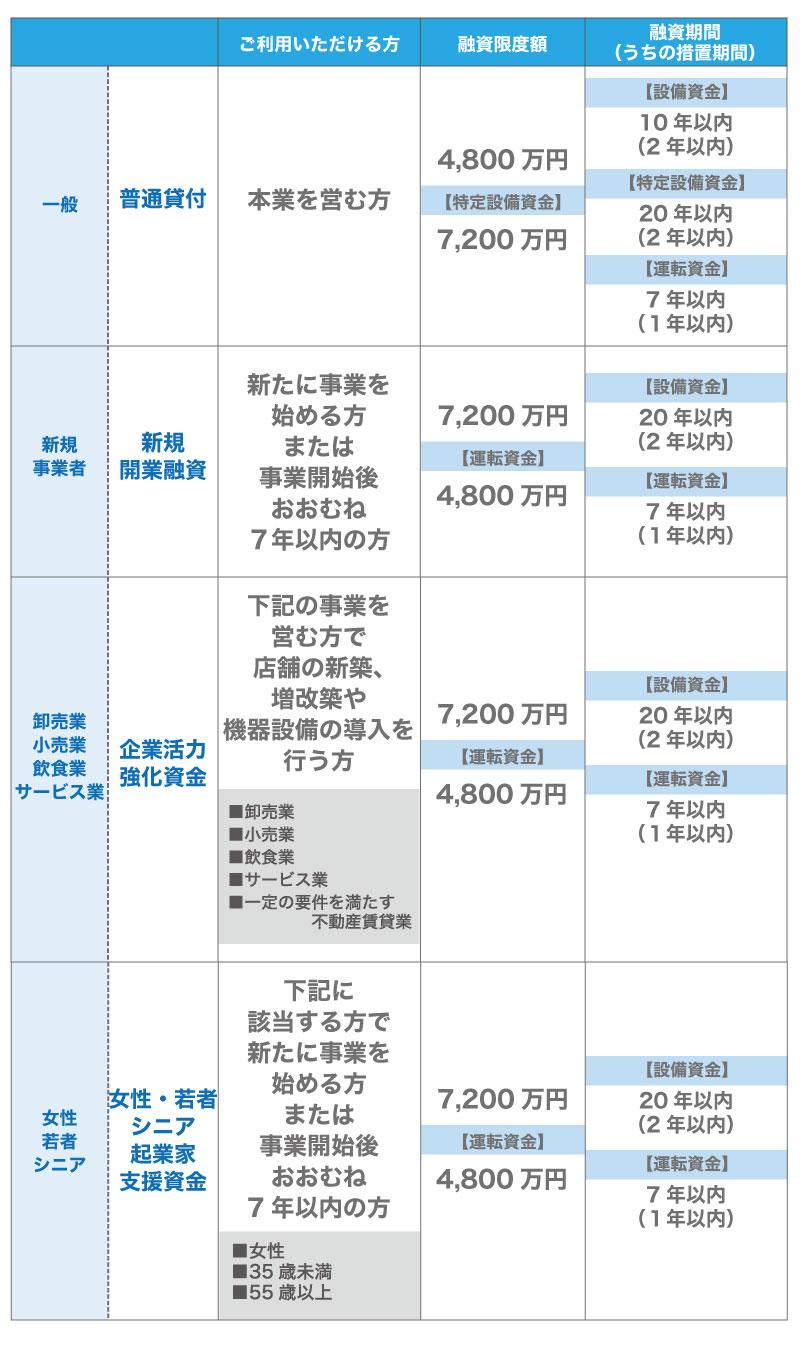 女性・若者・シニア・主婦の起業を支援!日本政策金融公庫(国金)の支援金とは?