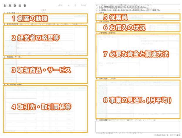 飲食店の経営を左右する事業計画書作成の重要性!!