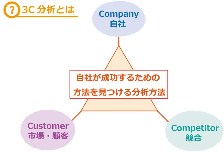3C分析って?その必要性と企業での活かし方について解説!!