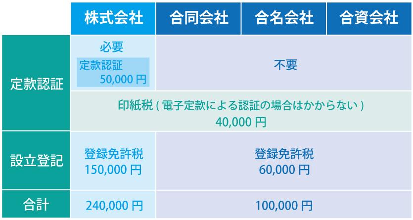 会社の種類で異なる設立費用を比較!節約で合同会社はダメ?