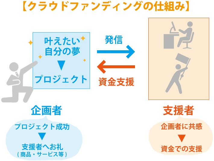 クラウドファンディングで資金調達!日本と海外の違う点とは?