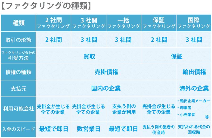 ファクタリングの種類と海外でのファクタリングについて。