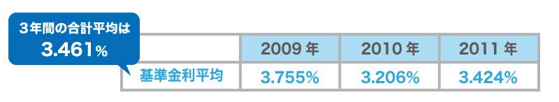 日本政策金融公庫の今後の金利はどう推移する?