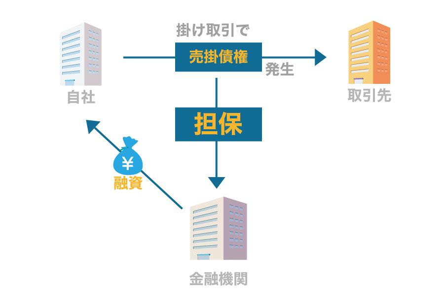売掛債権担保融資【ABL】とファ...