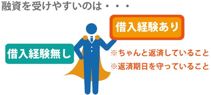 日本政策金融公庫で教育ローンを利用したことがある方は事業用の融資も受けやすい?