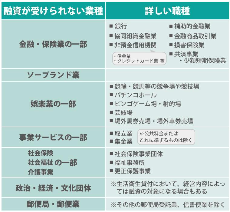 もしかしたら融資を受けられない!?日本政策金融公庫から融資を受けられる中小企業とは?