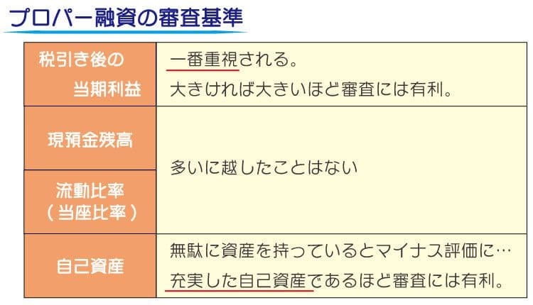 プロパー融資とは?日本政策金融公庫はプロパー融資?