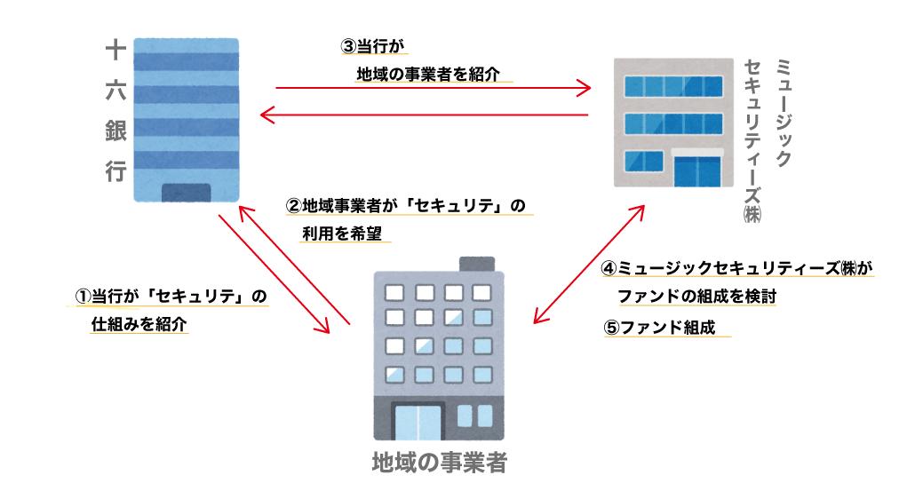 銚子信用金庫がクラウドファンディング運営会社と提携