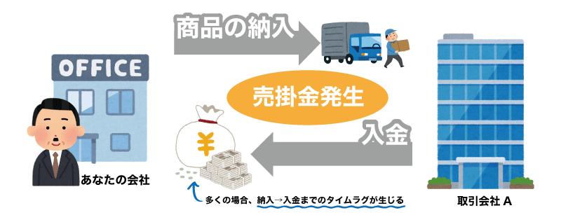 GMOと損保ジャパンが提携!損保保険の加入事業者がファクタリング可能に!