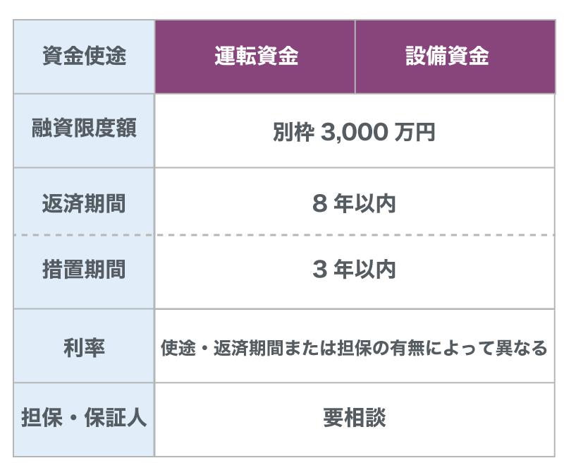 取引企業倒産対応資金(セーフティネット貸付)