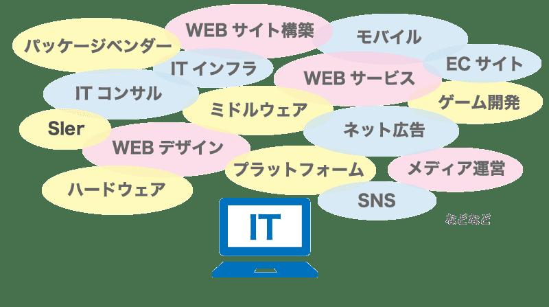 【IT業界】日本政策金融公庫で融資を受ける際の事業計画書のサンプル&例