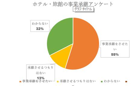 日本政策金融公庫の事業承継アンケート!老舗旅館・ホテルの1割は消える?