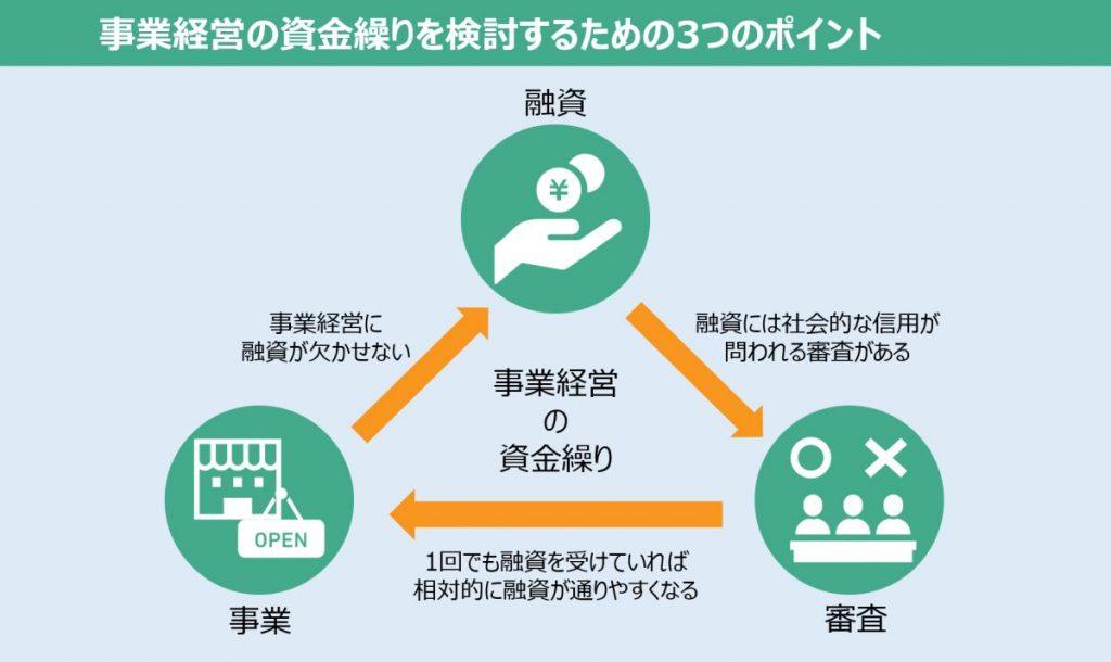 日本政策金融公庫での融資:次につながるお金のつくり方